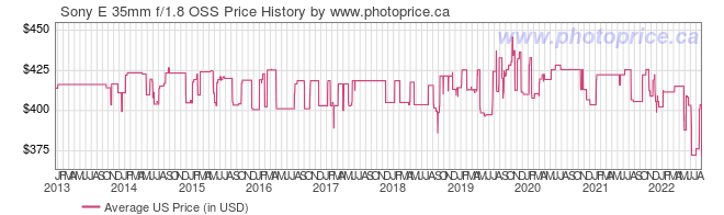 US Price History Graph for Sony SEL35F18 35mm f/1.8 OSS Alpha E-mount