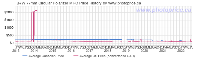 Price History Graph for B+W 77mm Circular Polarizer MRC