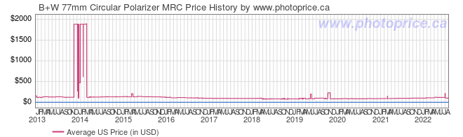 US Price History Graph for B+W 77mm Circular Polarizer MRC