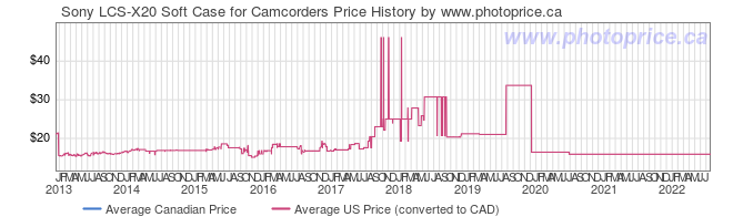 Price History Graph for Sony LCS-X20 Soft Case for Camcorders