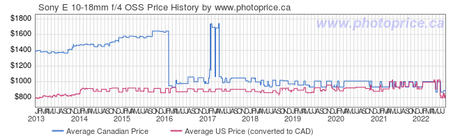 Price History Graph for Sony E 10-18mm f/4 OSS