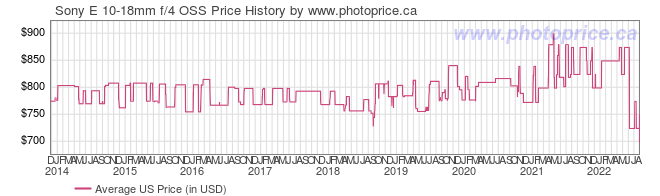 US Price History Graph for Sony E 10-18mm f/4 OSS