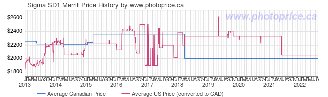 Price History Graph for Sigma SD1 Merrill