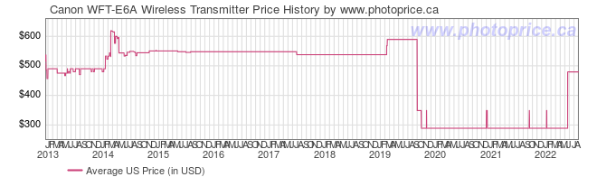 US Price History Graph for Canon WFT-E6A Wireless Transmitter