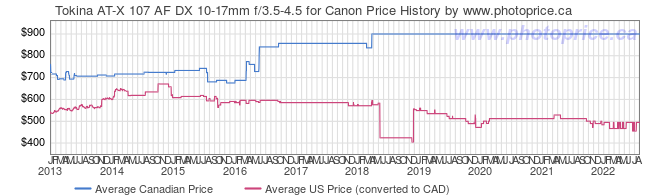 Price History Graph for Tokina AT-X 107 AF DX 10-17mm f/3.5-4.5 for Canon