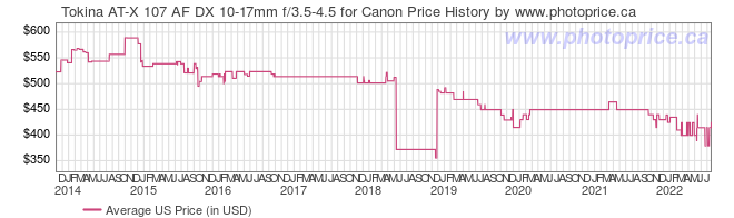 US Price History Graph for Tokina AT-X 107 AF DX 10-17mm f/3.5-4.5 for Canon