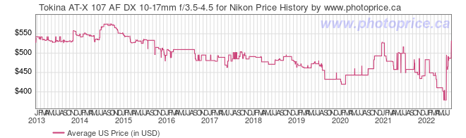 US Price History Graph for Tokina AT-X 107 AF DX 10-17mm f/3.5-4.5 for Nikon