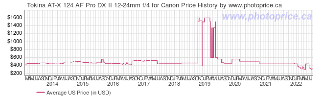US Price History Graph for Tokina AT-X 124 AF Pro DX II 12-24mm f/4 for Canon