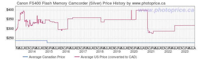 Price History Graph for Canon FS400 Flash Memory Camcorder (Silver)