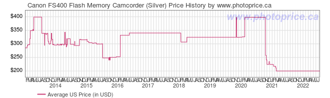 US Price History Graph for Canon FS400 Flash Memory Camcorder (Silver)