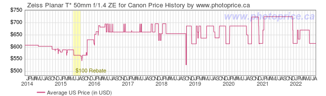 US Price History Graph for Zeiss Planar T* 50mm f/1.4 ZE for Canon
