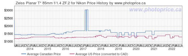Price History Graph for Zeiss Planar T* 85mm f/1.4 ZF.2 for Nikon