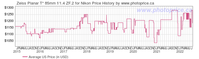 US Price History Graph for Zeiss Planar T* 85mm f/1.4 ZF.2 for Nikon