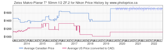 Price History Graph for Zeiss Makro-Planar T* 50mm f/2 ZF.2 for Nikon