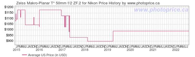 US Price History Graph for Zeiss Makro-Planar T* 50mm f/2 ZF.2 for Nikon