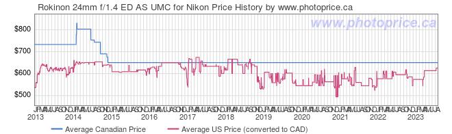 Price History Graph for Rokinon 24mm f/1.4 ED AS UMC for Nikon