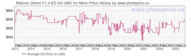 US Price History Graph for Rokinon 24mm f/1.4 ED AS UMC for Nikon