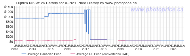 Price History Graph for Fujifilm NP-W126 Battery for X-Pro1