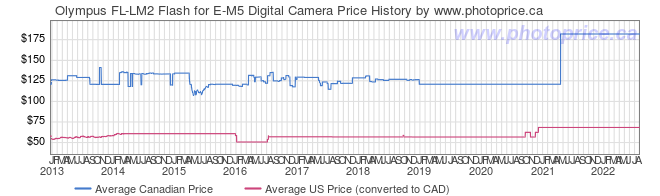 Price History Graph for Olympus FL-LM2 Flash for E-M5 Digital Camera