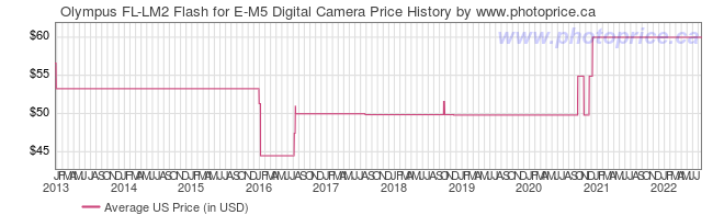 US Price History Graph for Olympus FL-LM2 Flash for E-M5 Digital Camera