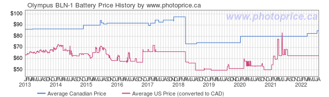 Price History Graph for Olympus BLN-1 Battery
