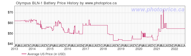 US Price History Graph for Olympus BLN-1 Battery