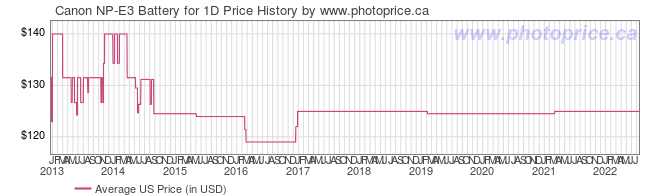 US Price History Graph for Canon NP-E3 Battery for 1D