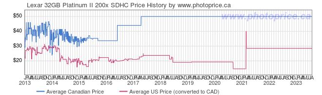 Price History Graph for Lexar 32GB Platinum II 200x SDHC