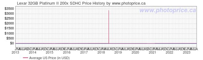 US Price History Graph for Lexar 32GB Platinum II 200x SDHC