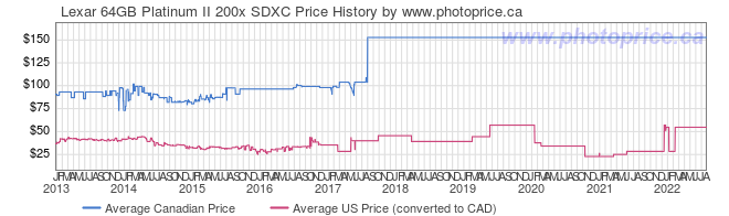 Price History Graph for Lexar 64GB Platinum II 200x SDXC