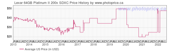 US Price History Graph for Lexar 64GB Platinum II 200x SDXC
