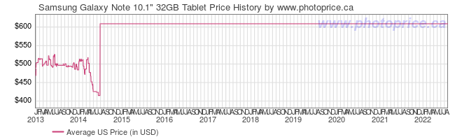 US Price History Graph for Samsung Galaxy Note 10.1