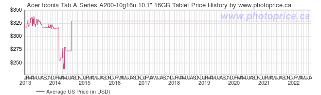 US Price History Graph for Acer Iconia Tab A Series A200-10g16u 10.1