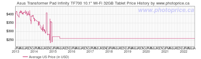 US Price History Graph for Asus Transformer Pad Infinity TF700 10.1