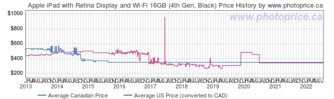 Price History Graph for Apple iPad with Retina Display and Wi-Fi 16GB (4th Gen, Black)