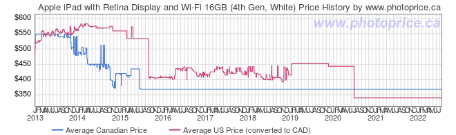 Price History Graph for Apple iPad with Retina Display and Wi-Fi 16GB (4th Gen, White)