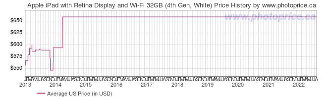 US Price History Graph for Apple iPad with Retina Display and Wi-Fi 32GB (4th Gen, White)