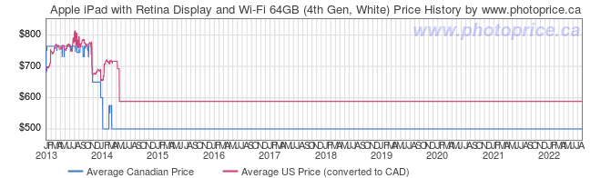 Price History Graph for Apple iPad with Retina Display and Wi-Fi 64GB (4th Gen, White)
