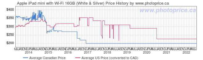 Price History Graph for Apple iPad mini with Wi-Fi 16GB (White & Silver)
