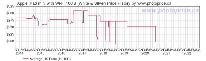 US Price History Graph for Apple iPad mini with Wi-Fi 16GB (White & Silver)
