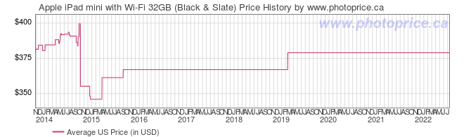 US Price History Graph for Apple iPad mini with Wi-Fi 32GB (Black & Slate)