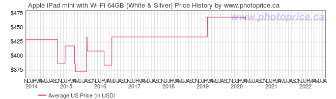 US Price History Graph for Apple iPad mini with Wi-Fi 64GB (White & Silver)