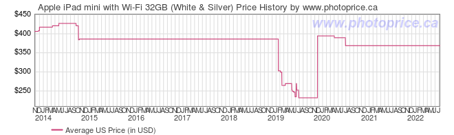 US Price History Graph for Apple iPad mini with Wi-Fi 32GB (White & Silver)