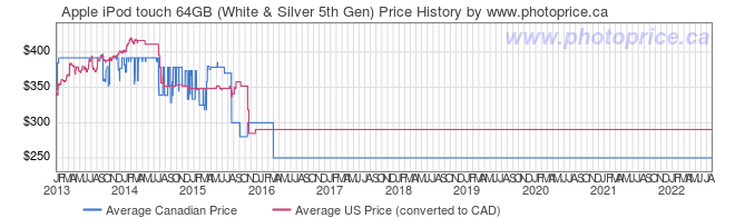 Price History Graph for Apple iPod touch 64GB (White & Silver 5th Gen)