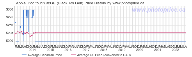 Price History Graph for Apple iPod touch 32GB (Black 4th Gen)