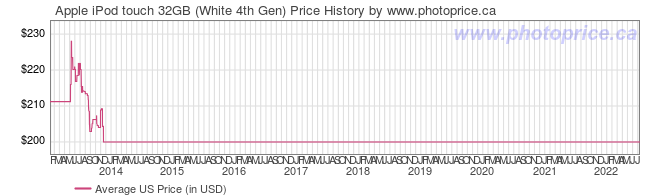US Price History Graph for Apple iPod touch 32GB (White 4th Gen)