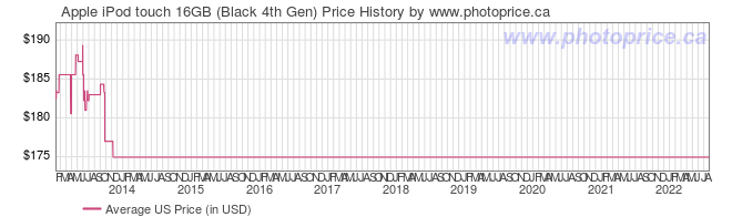 US Price History Graph for Apple iPod touch 16GB (Black 4th Gen)