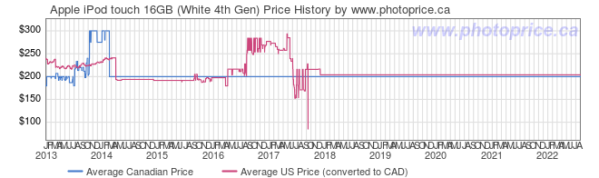 Price History Graph for Apple iPod touch 16GB (White 4th Gen)
