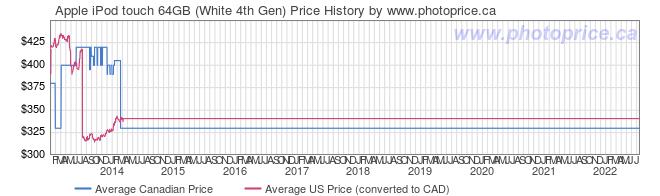 Price History Graph for Apple iPod touch 64GB (White 4th Gen)