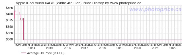 US Price History Graph for Apple iPod touch 64GB (White 4th Gen)